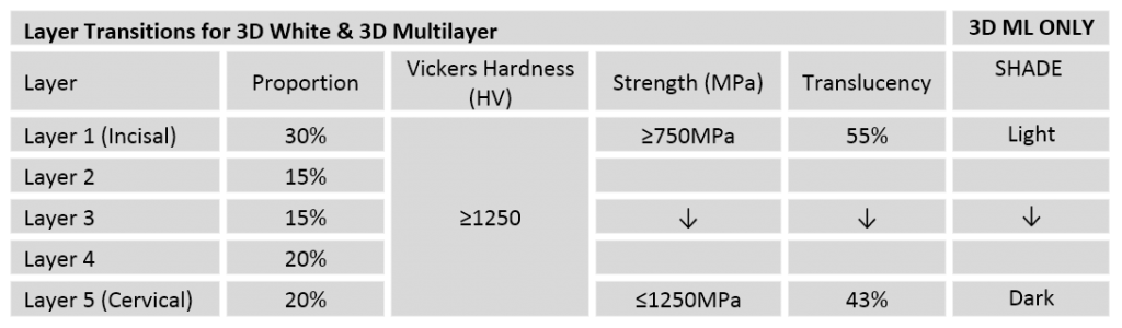 Xtcera 3D Zirconia Layer Transitions Table