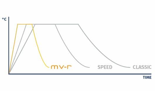 MV-R Speed Graph
