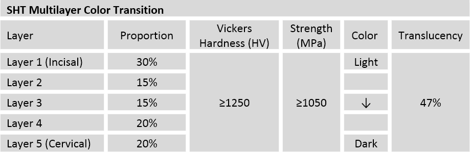 Xtcera SHT Multilayer zirconia color transition chart