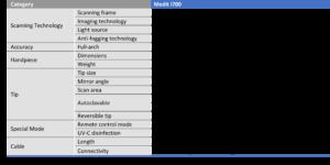 Medit i700 Specifications